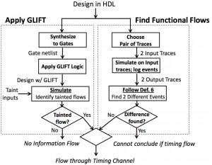 test_flow